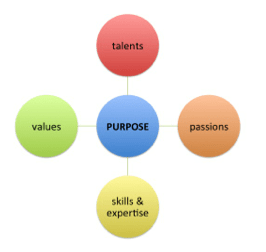 Know Your Why: 4 Questions To Tap The Power Of Purpose post image