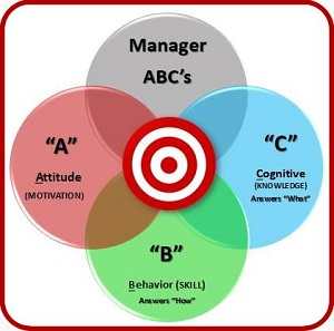 Manager's ABC's of Solving Employee Performance thumbnail