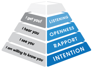 Asking Powerful Questions Pyramid™ by Will Wise and We and Me, Inc.