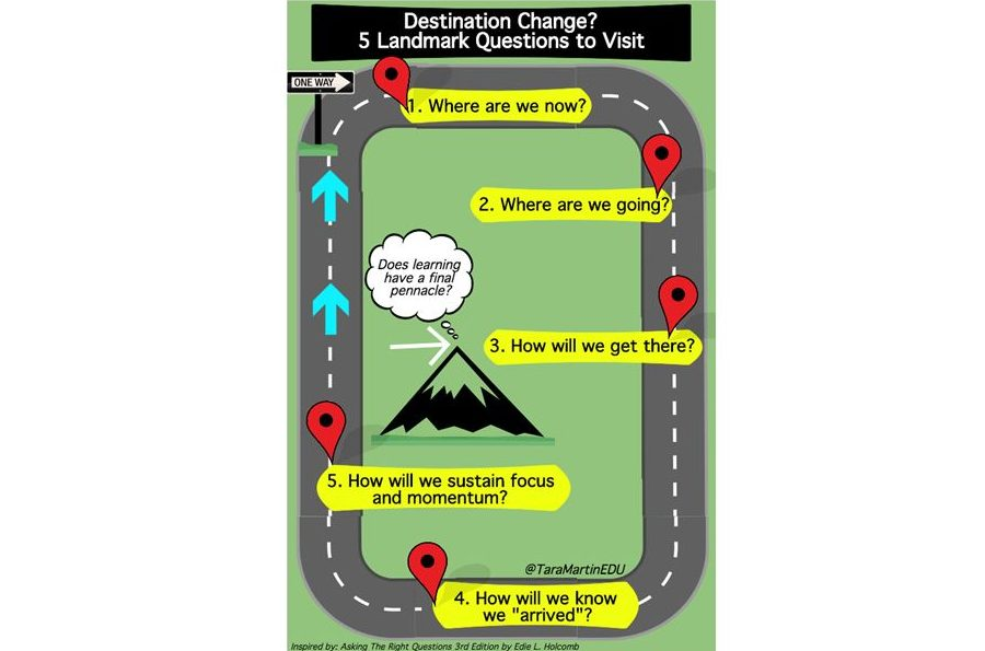 Is Change Your Destination?  Drop 5 Question Pins